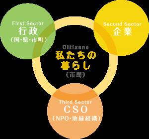 佐賀県CSO推進機構とは